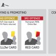 EA FIFA 15 Ban Process
